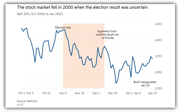 How the market traded in 2000 when the election result was uncertain
