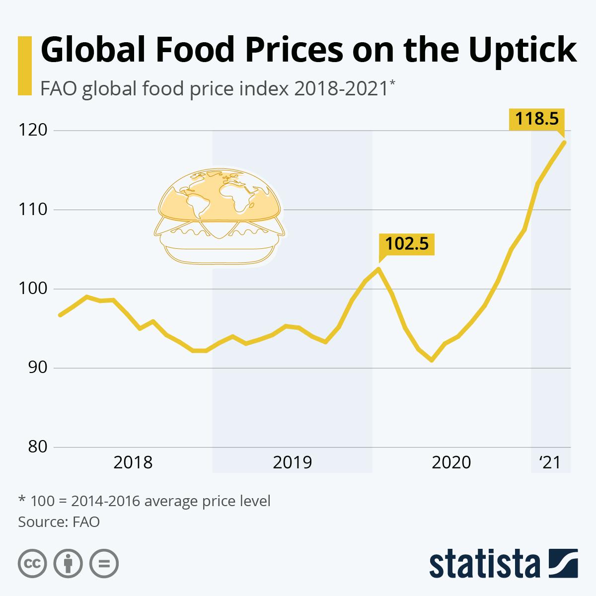 Global food prices keep rising