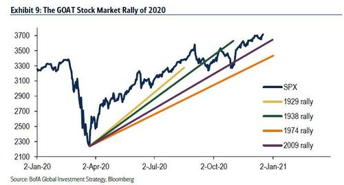 2020 stock market & other 'recession rallies'