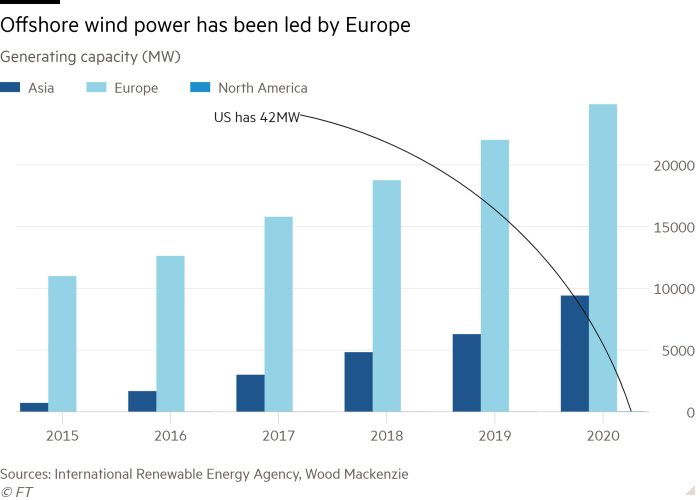 Europe is the leader for offshore windpower