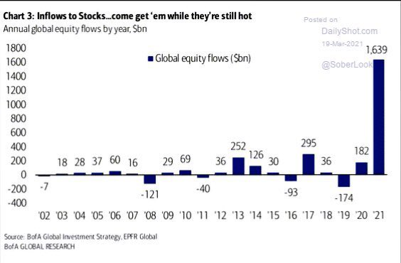 2021 is a massive massive outlier for equity flows! - with only 3 months gone