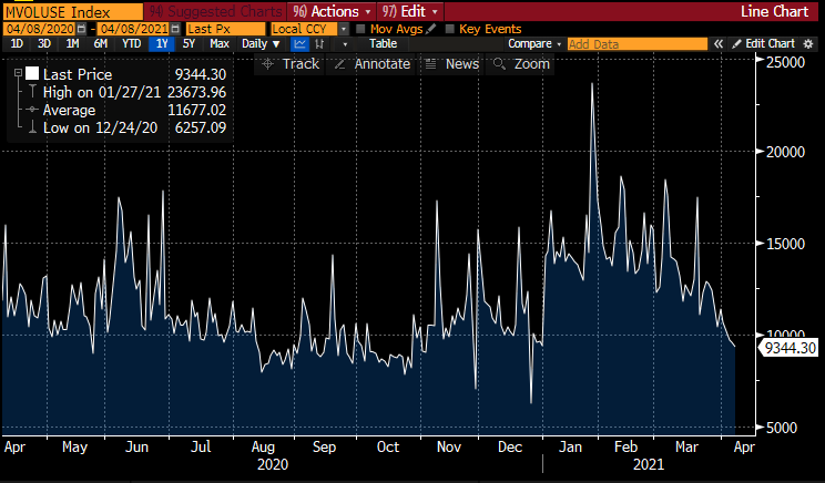 US trading volume hits 2021 low as S&P 500 makes new records