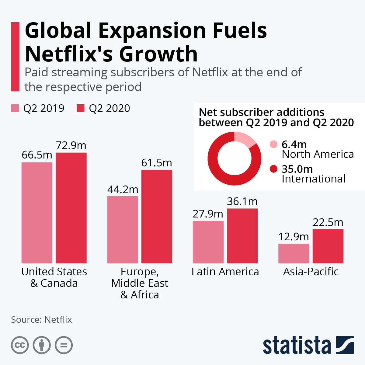 Netflix subscription growth