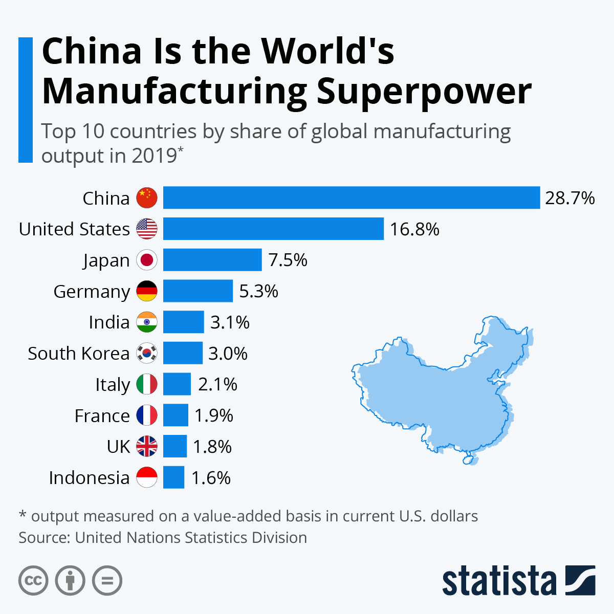 Top manufacturing powers by country