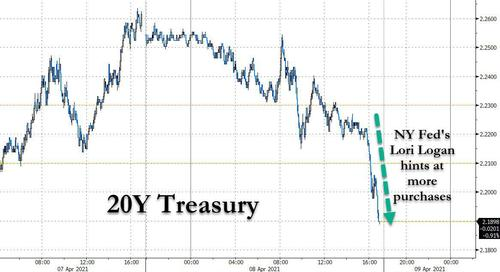 20Y Treasury yields plunge after NY Fed VP hints at extra purchases