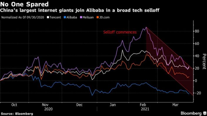 Chinese tech stocks are seeing massive sell-off but they remain expensive