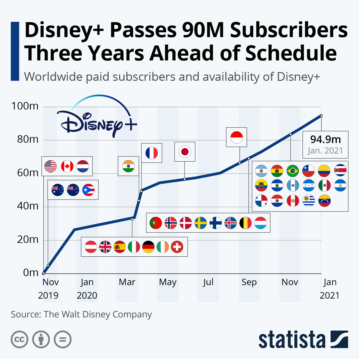 Disney goes over 90M subscribers, three years in advance