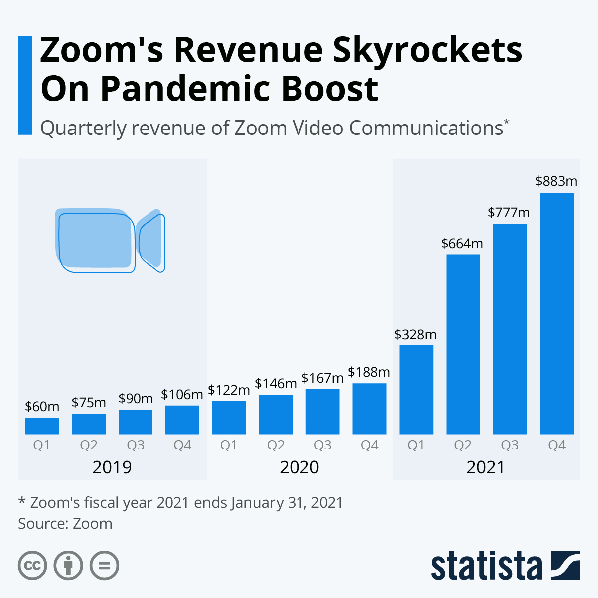 Zoom's revenue keeps soaring long after the pandemic