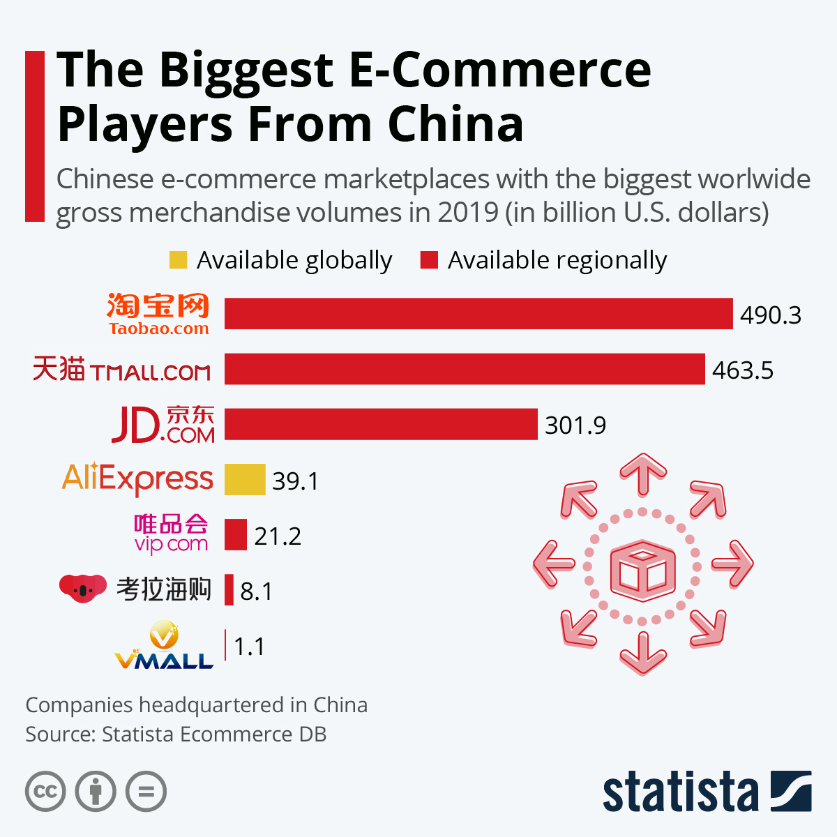What are the biggest e-commerce platforms in China?