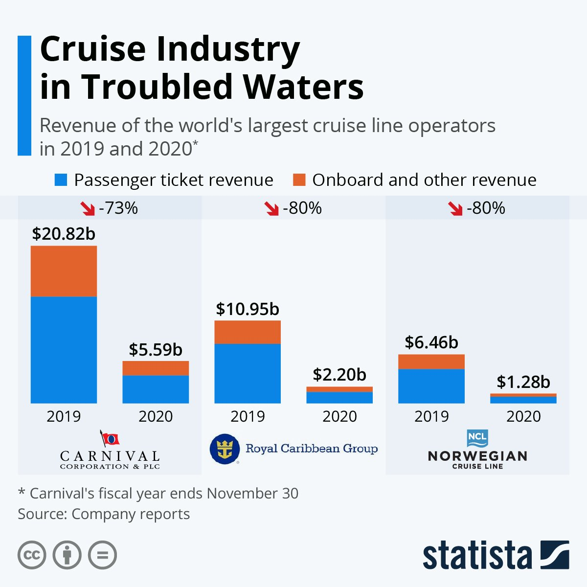 Troubled waters for the cruise industry