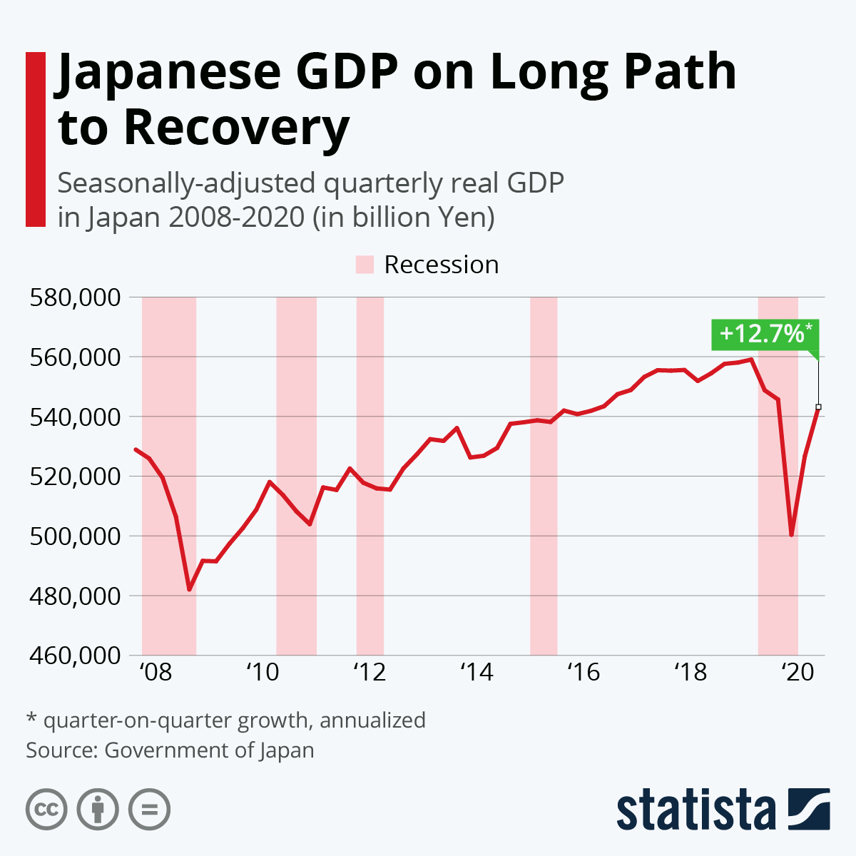 Japanese GDP inches towards recovery