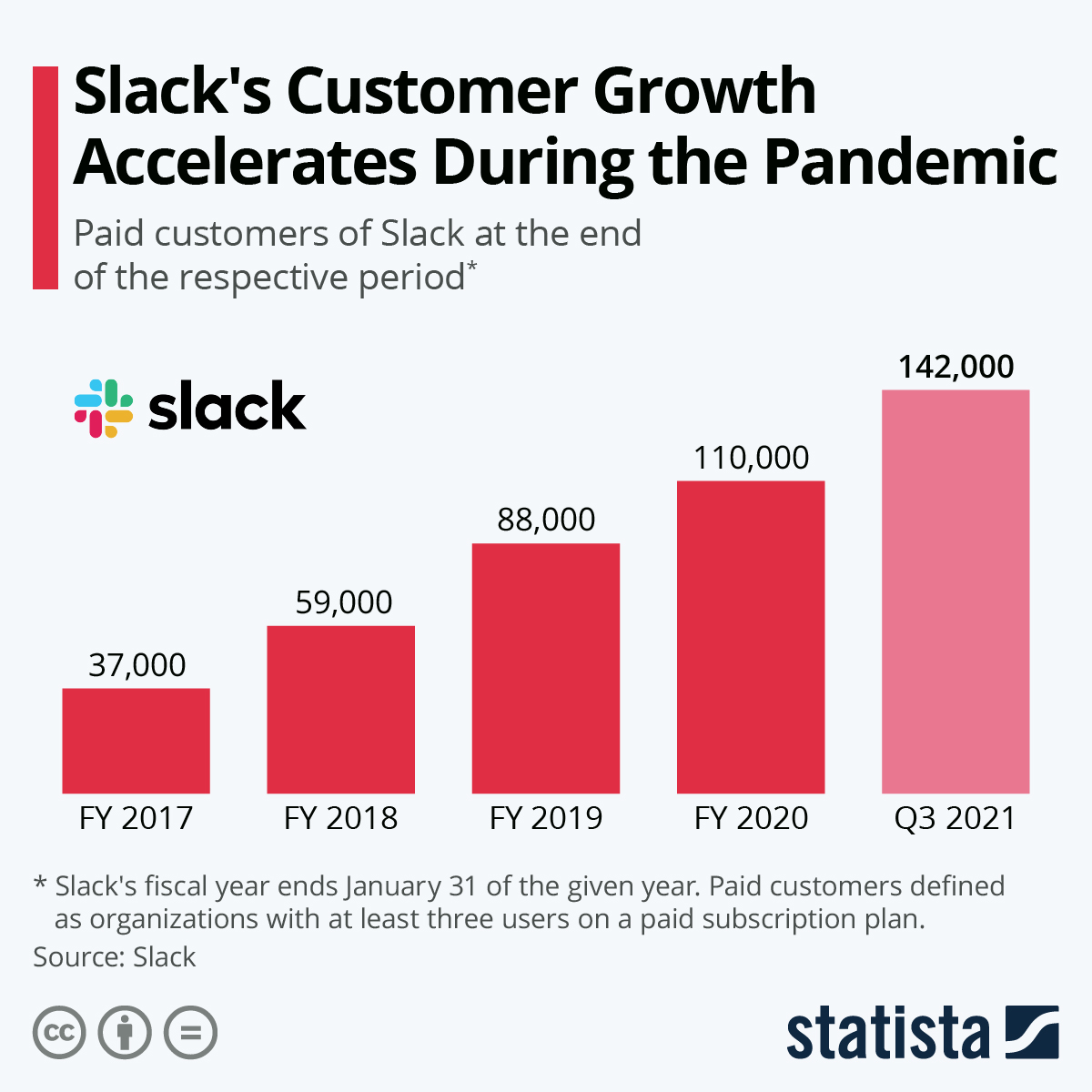 slack customer growth