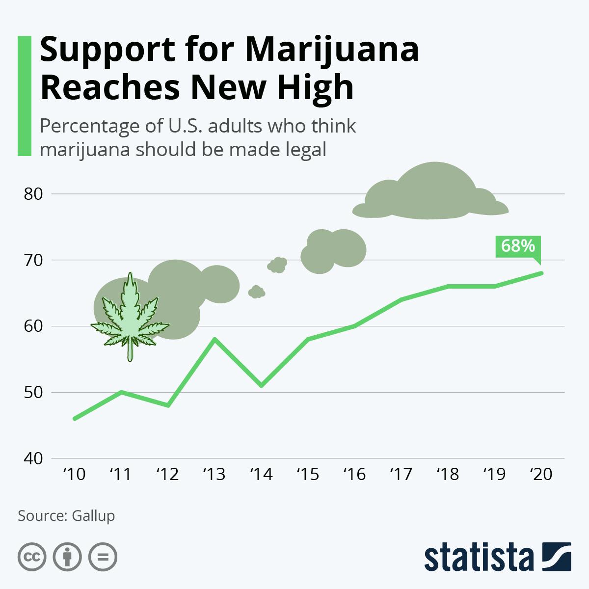Marijuana support hits record high