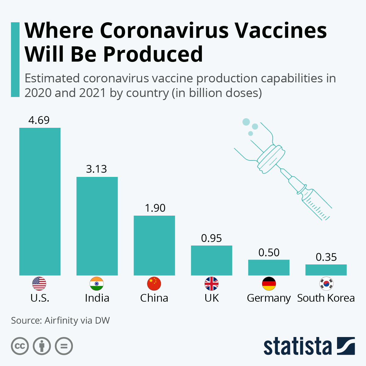 Coronavirus vaccines production: which countries?