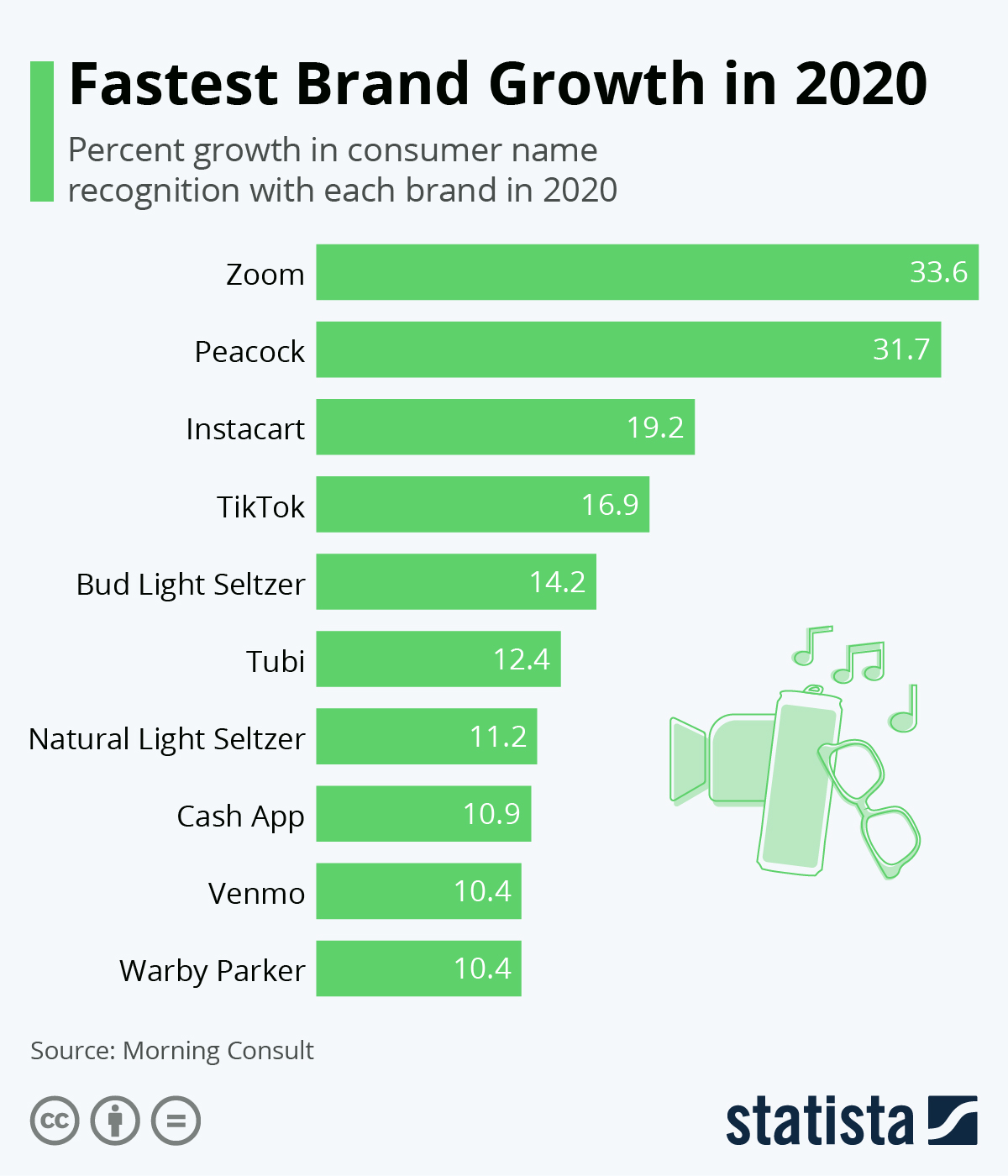 The Fastest Brand Growth in 2020