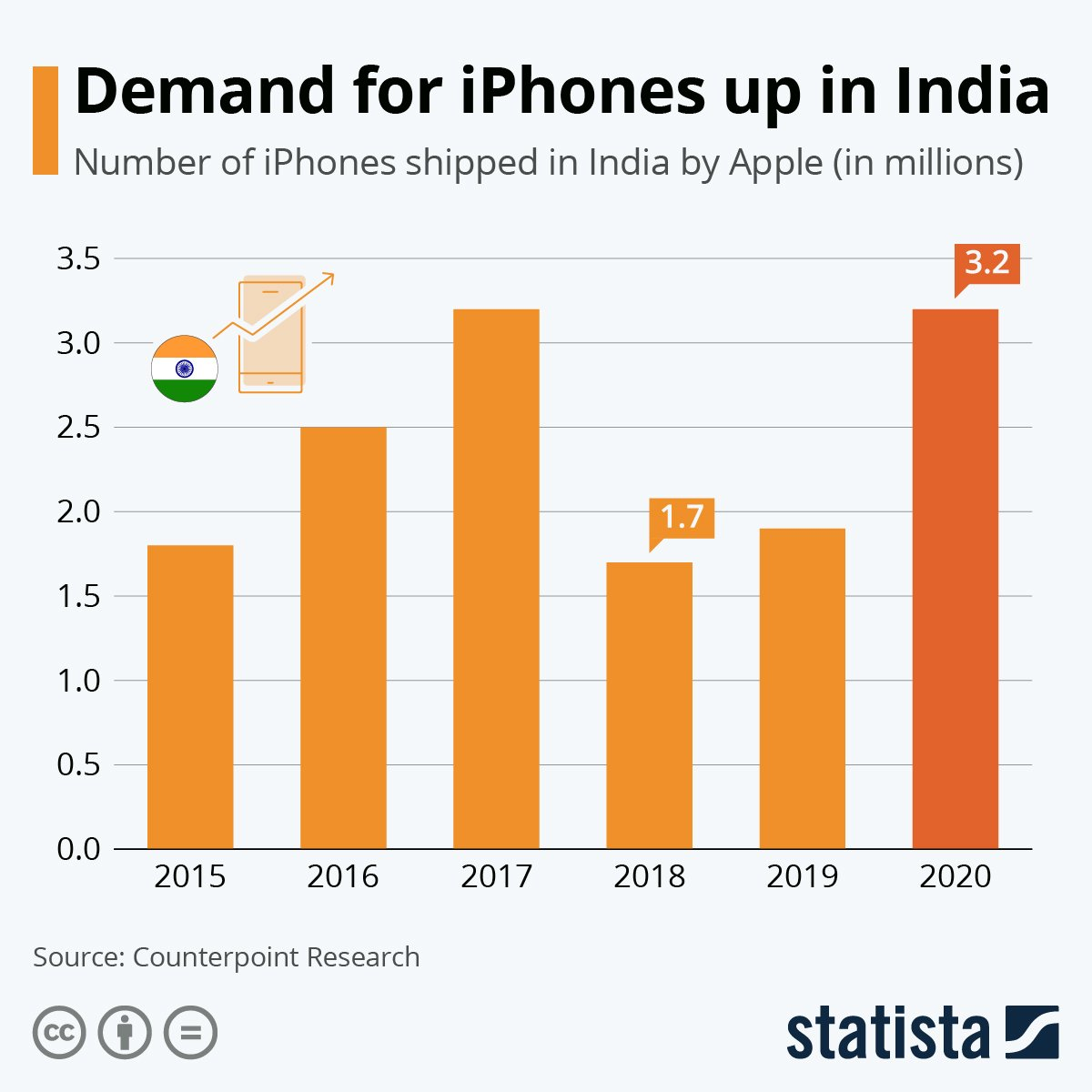 The demand for iPhones went up in India