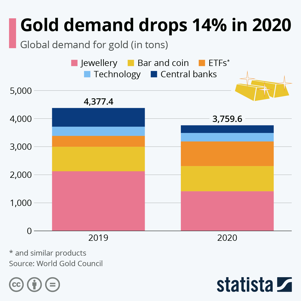 Gold demand dropped 14% last year