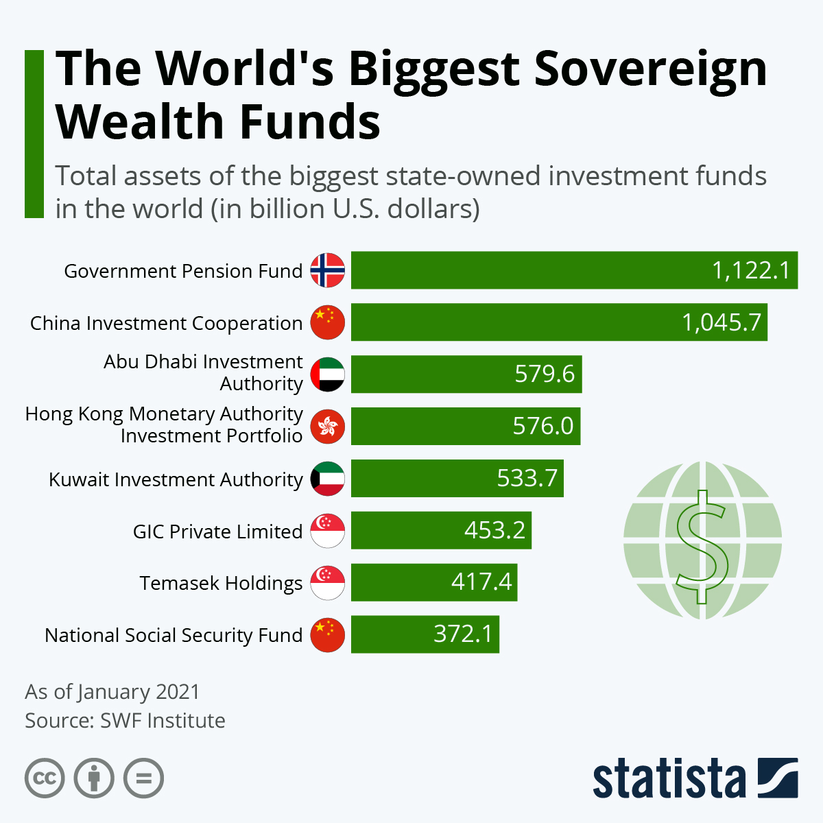 Top 8 World's Biggest Sovereign Wealth Funds