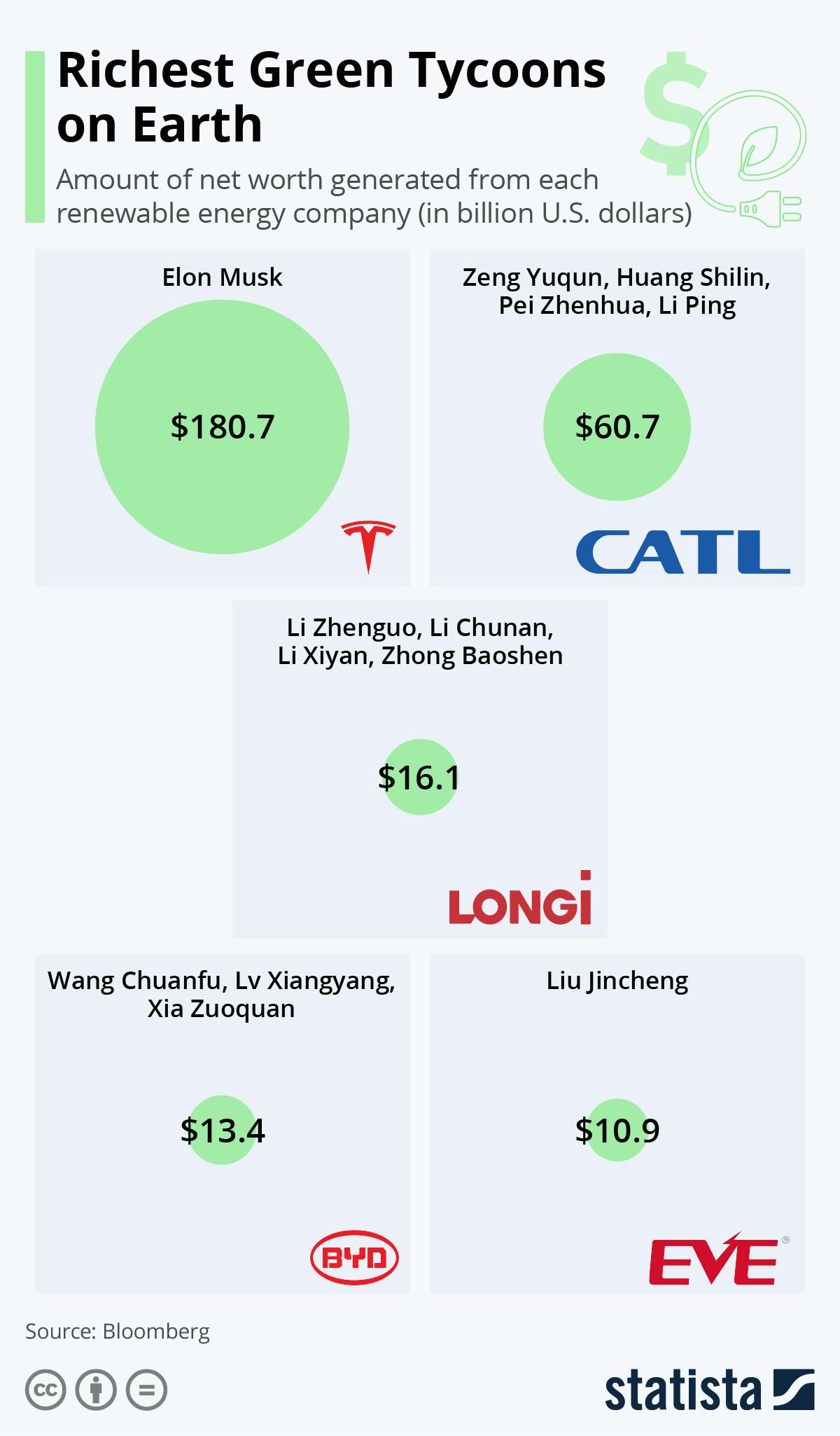 Top 5 wealthiest green tycoons