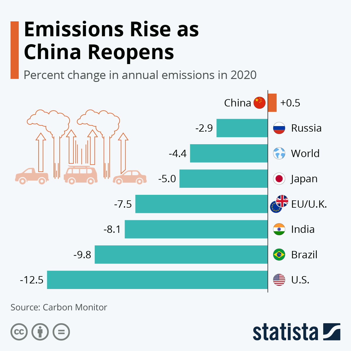 Emissions rise as China wakes up again