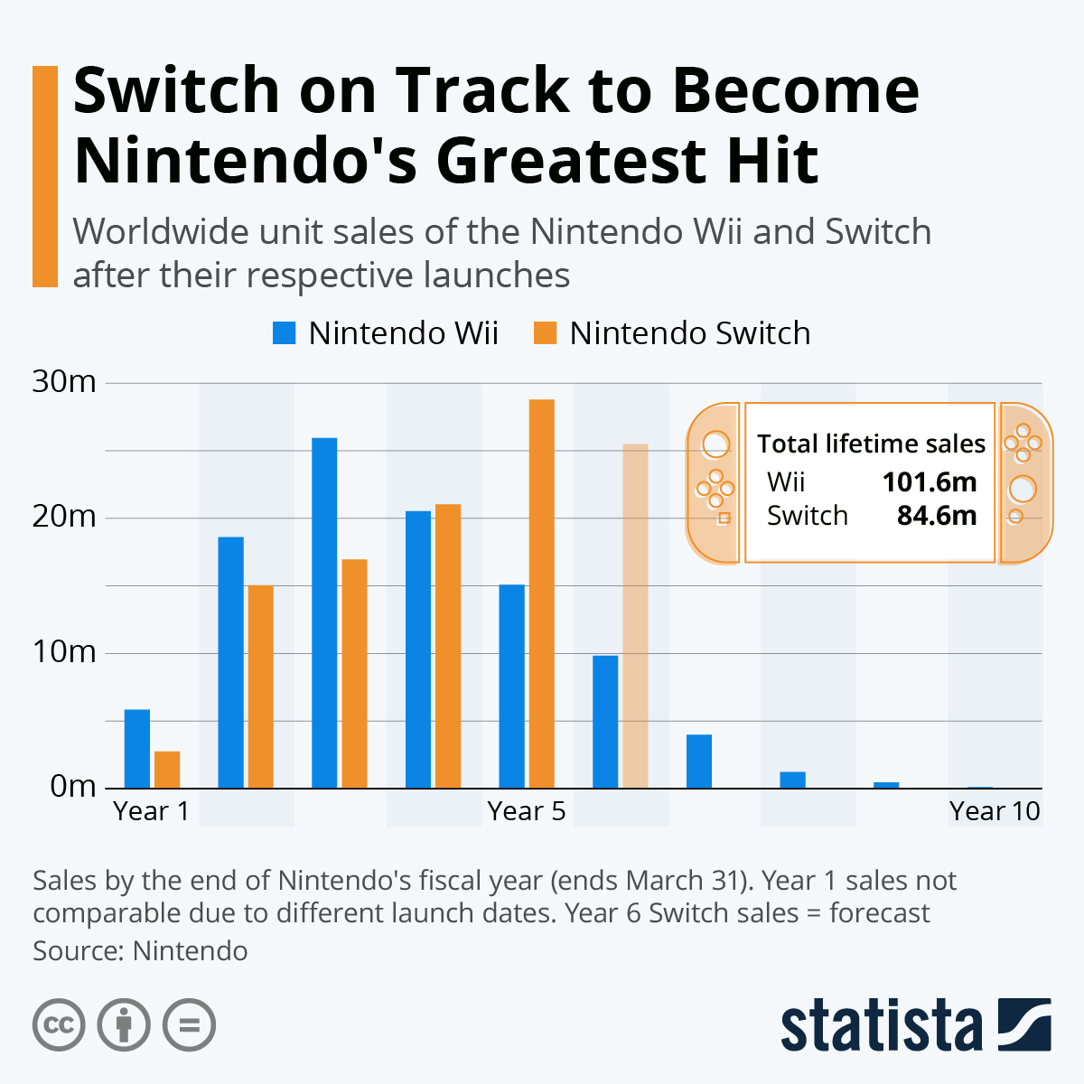 Switch stays on track to be Nintendo's greatest hit