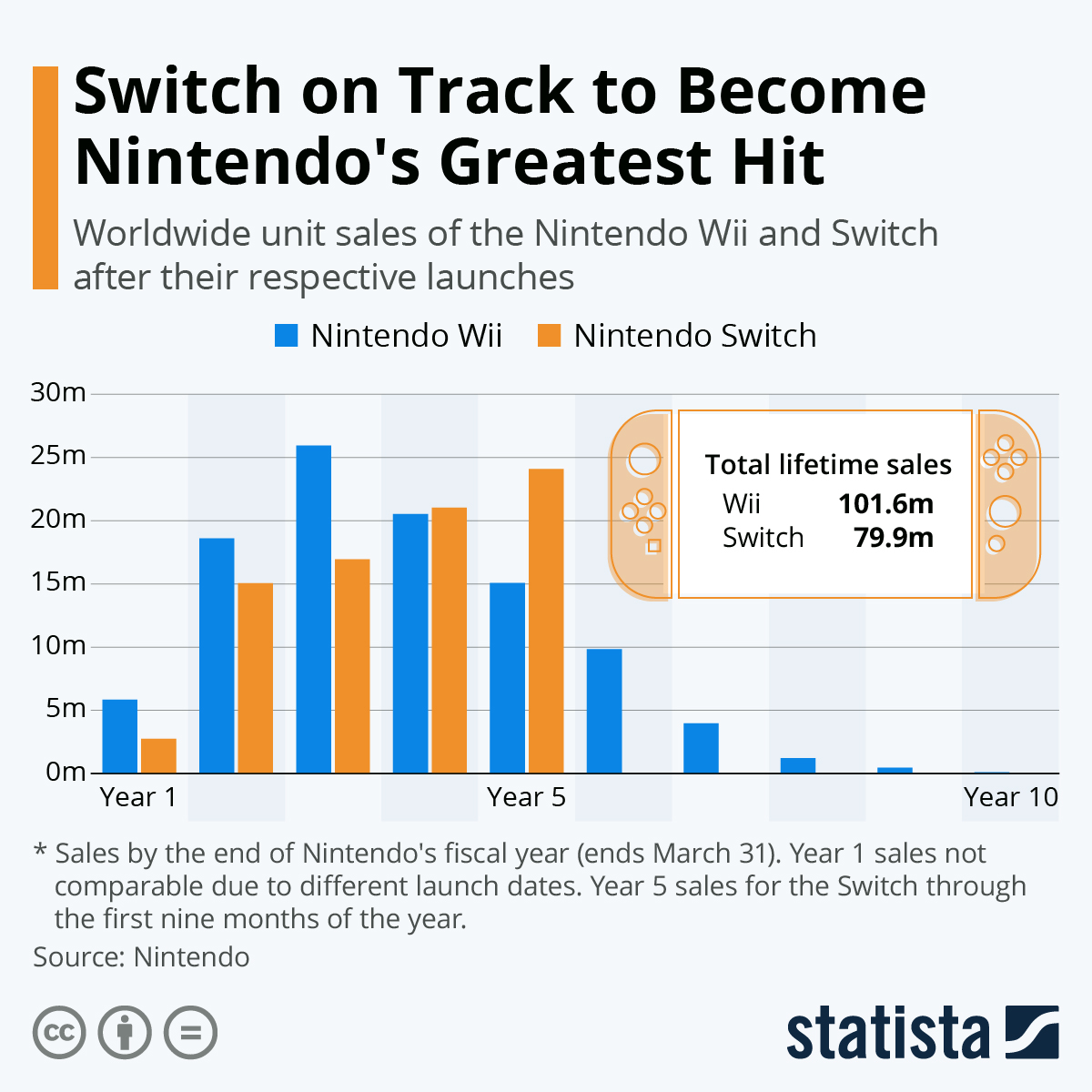 Nintendo Switch is on track to become the company's greatest hit