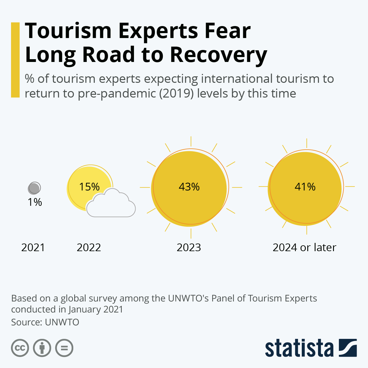 Tourism experts fear for a long recovery road