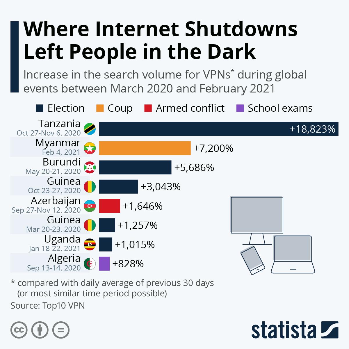 Internet Shutdowns leaving people in the dark