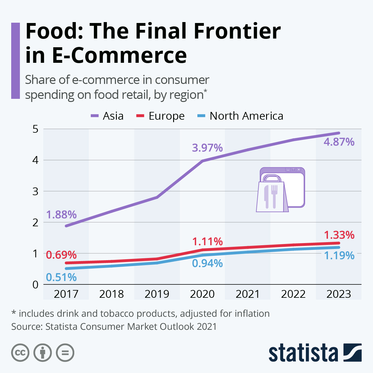 Food is the final E-commerce frontier