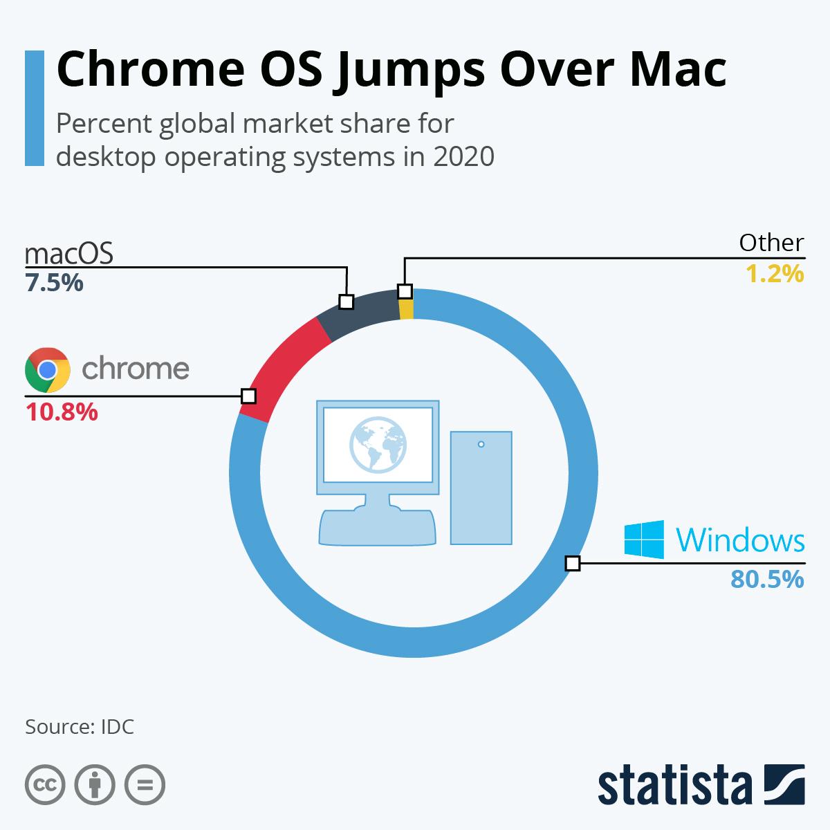 Google Chrome OS beats Mac OS