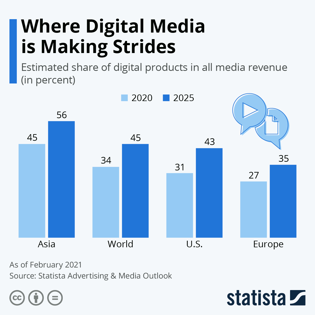 Where are digital media the strongest?