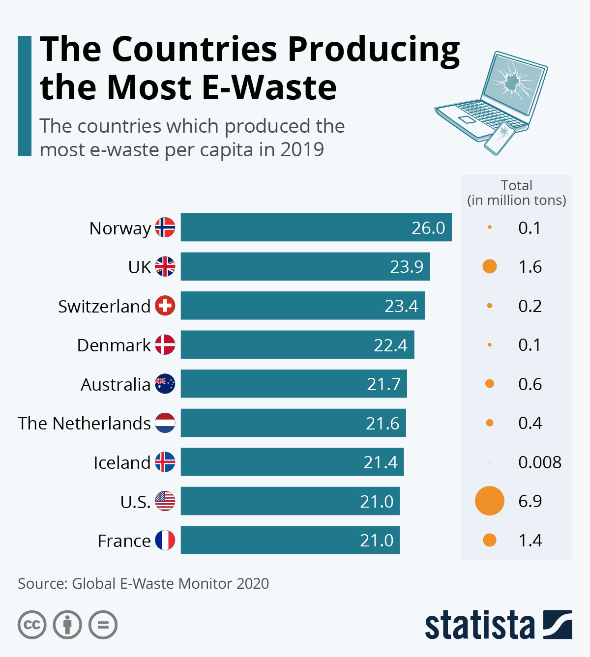Which country is producing the most E-waste?