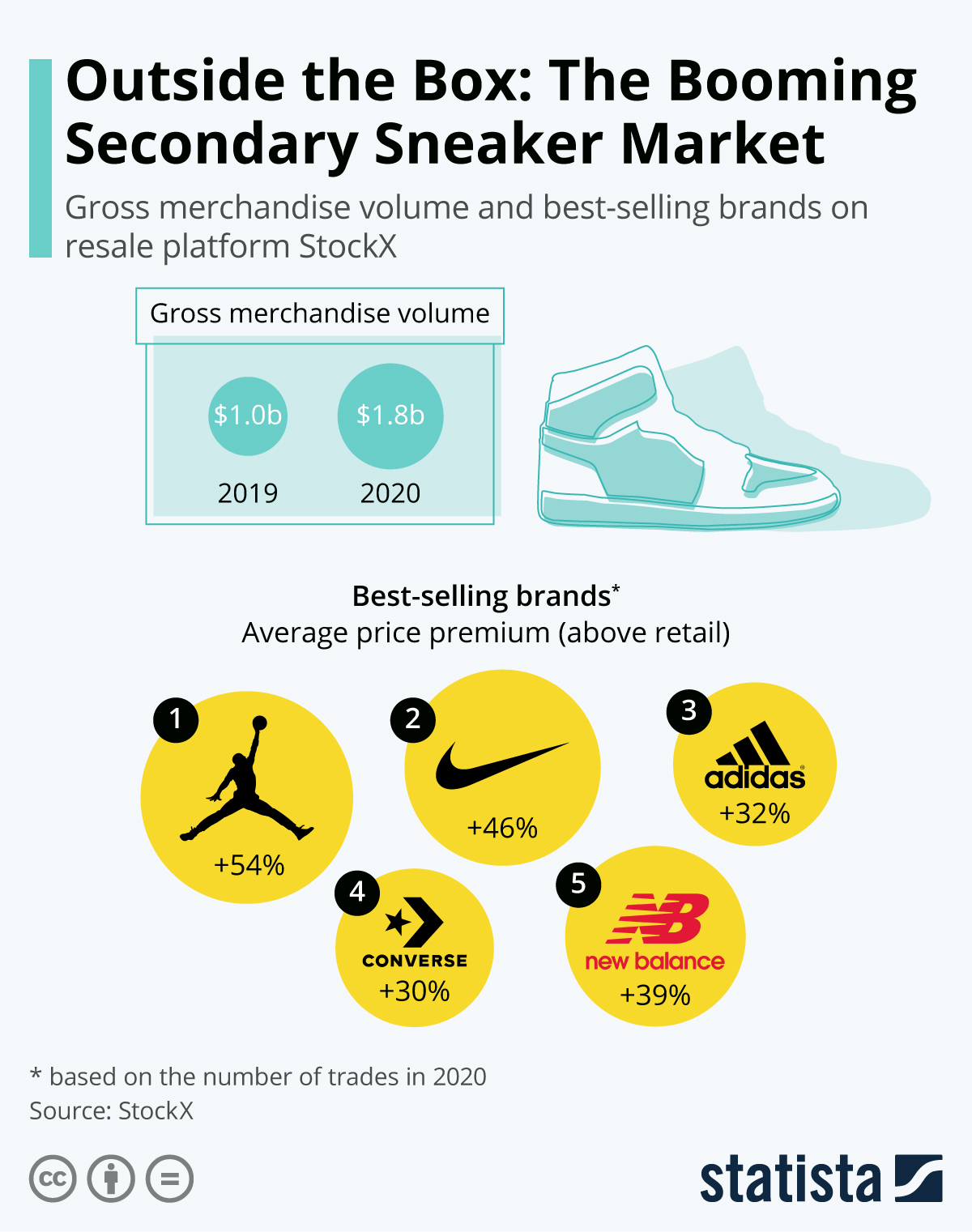 The secondary sneakers market: think outside the box
