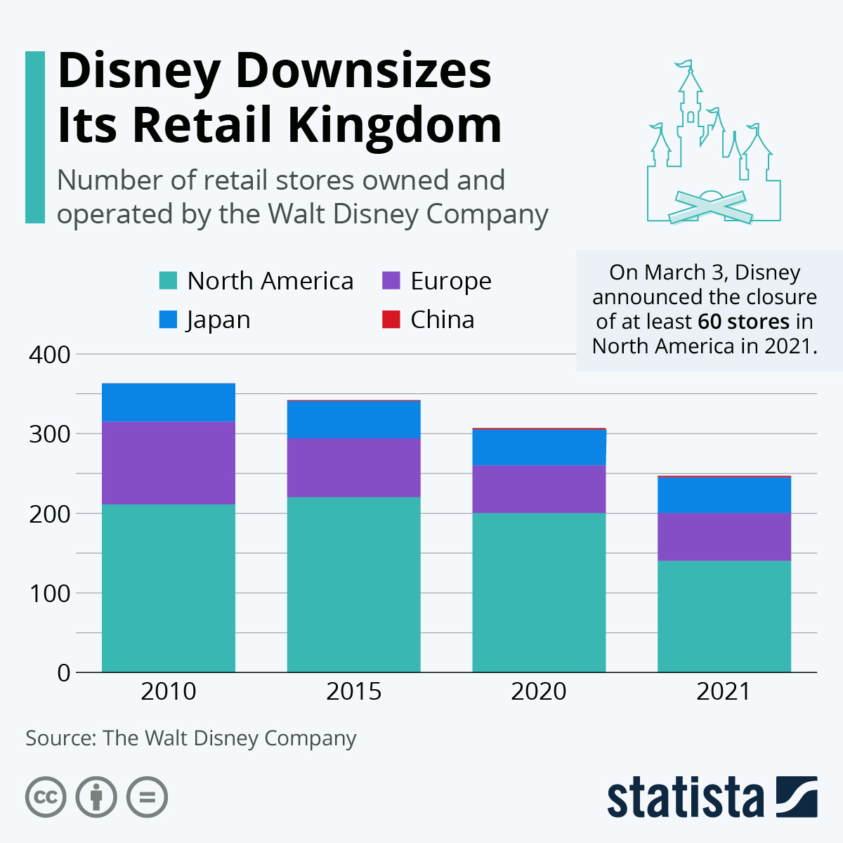 Disney decreases its number of retail stores