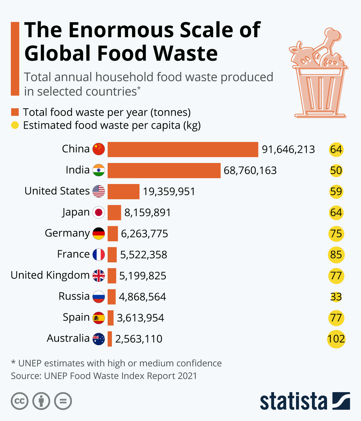 Food waste throughout the world