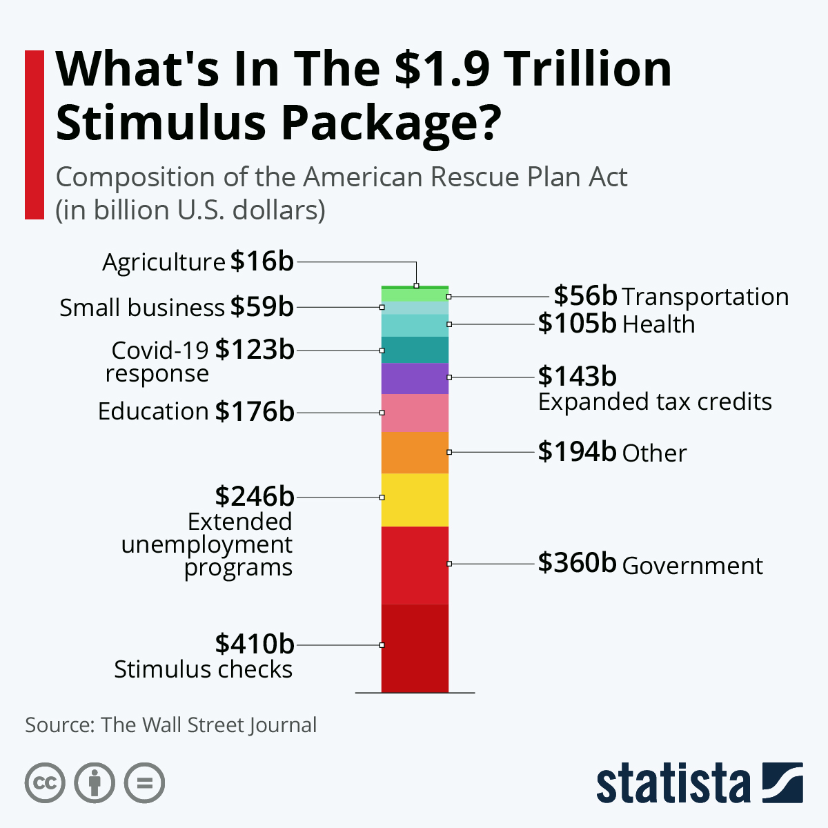 Detailing the $1.9 trillion stimulus package