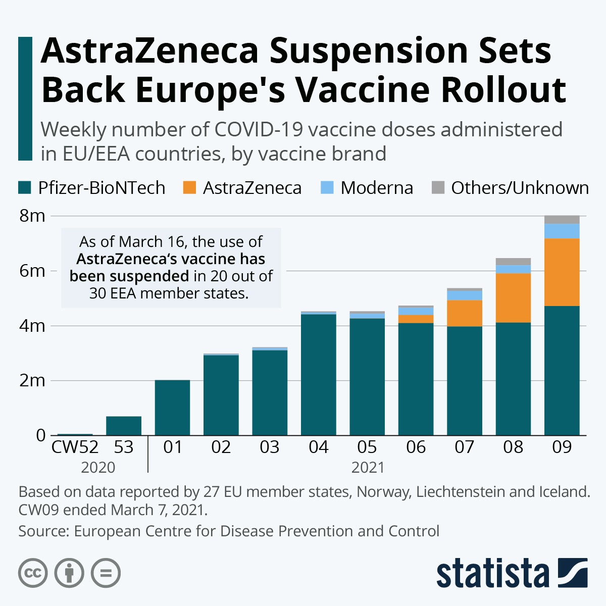 The suspension of Astra's vaccine is slowing down vaccine rollouts