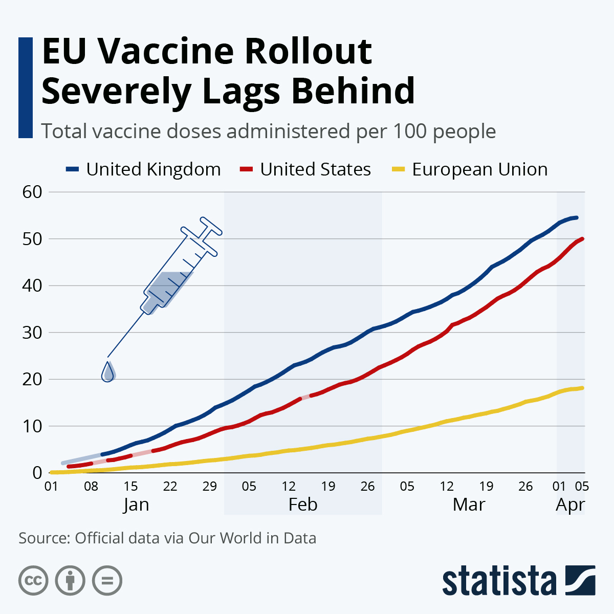 The EU has issues rolling out vaccines in a timely manner