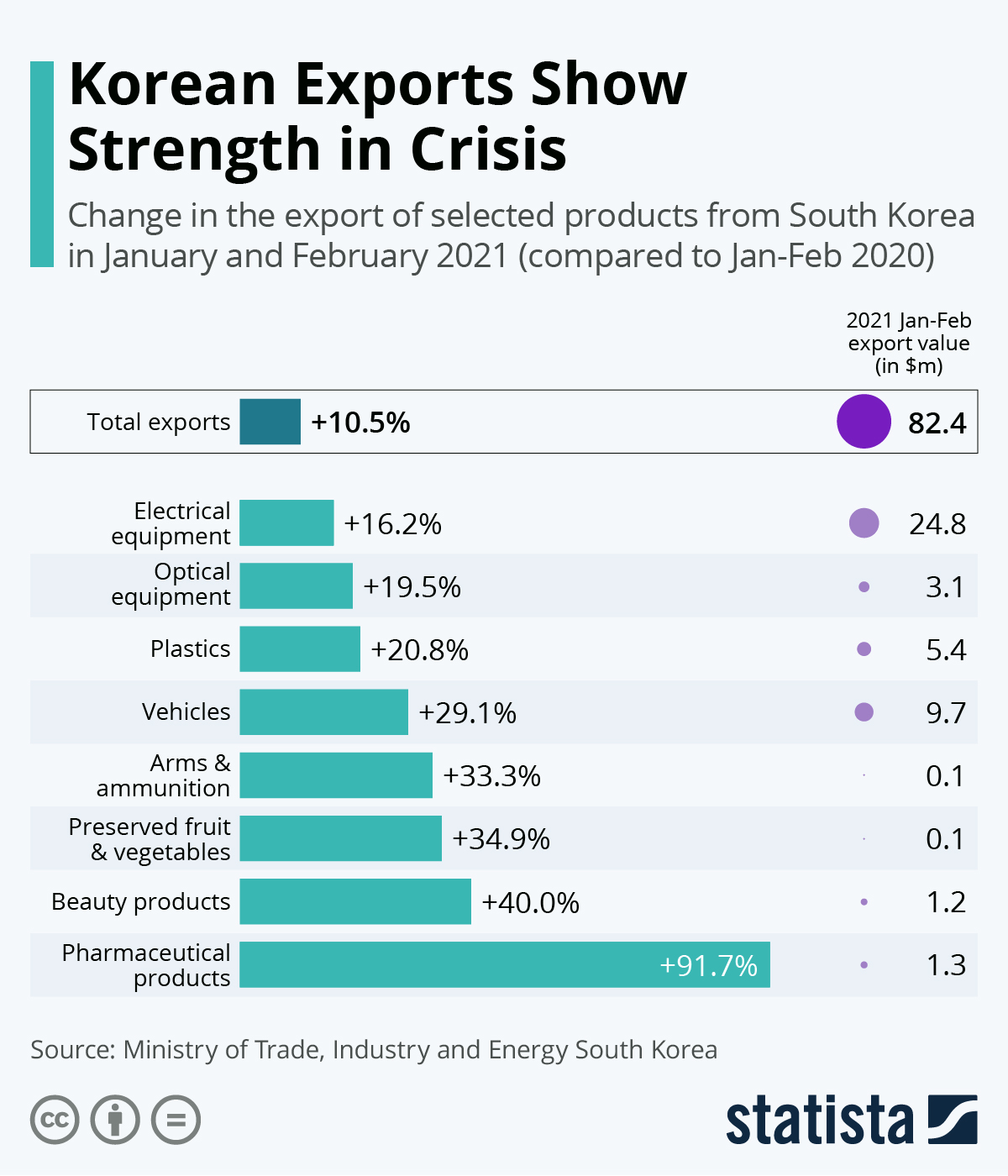Korean export strengthened by the crisis
