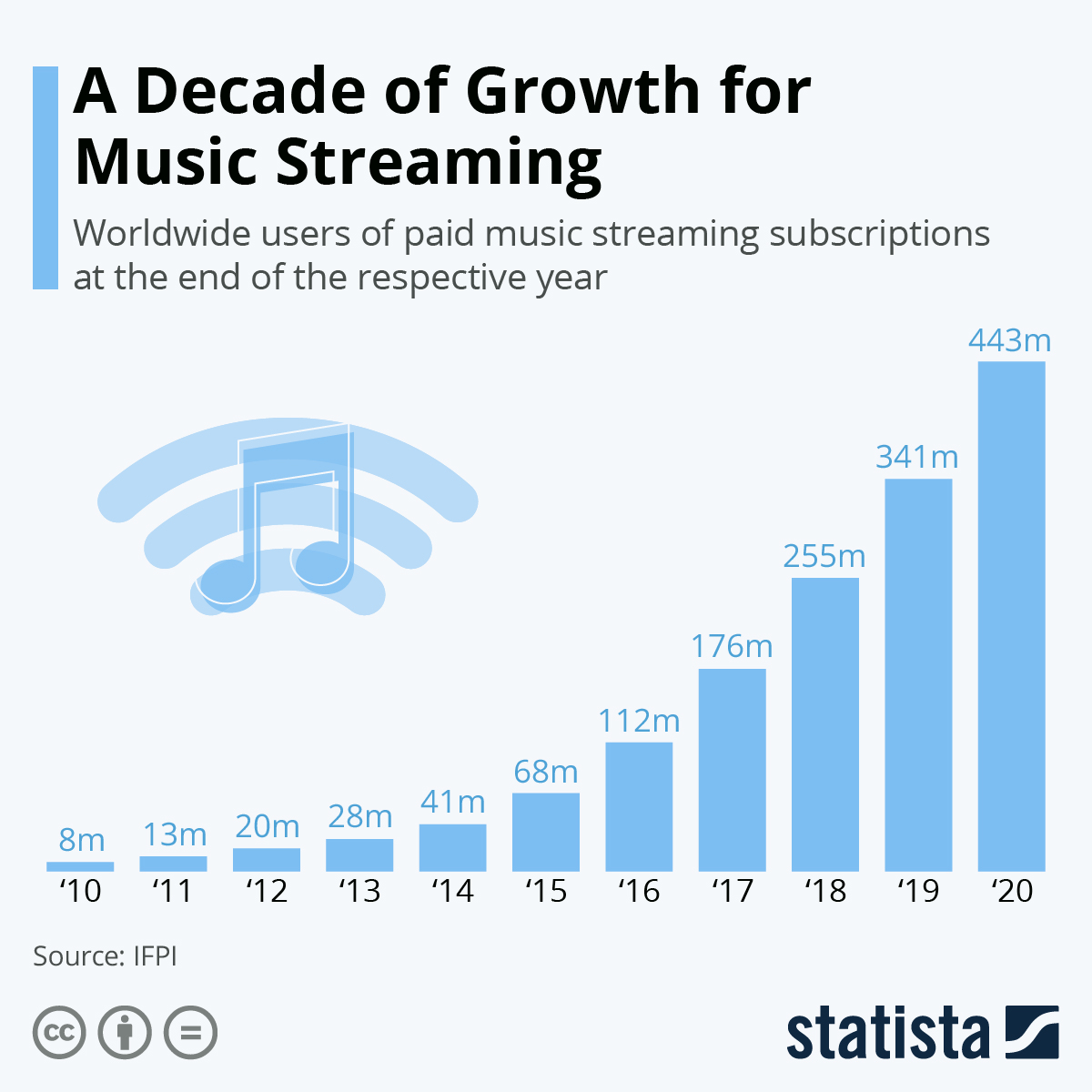 A decade of growth in music streaming