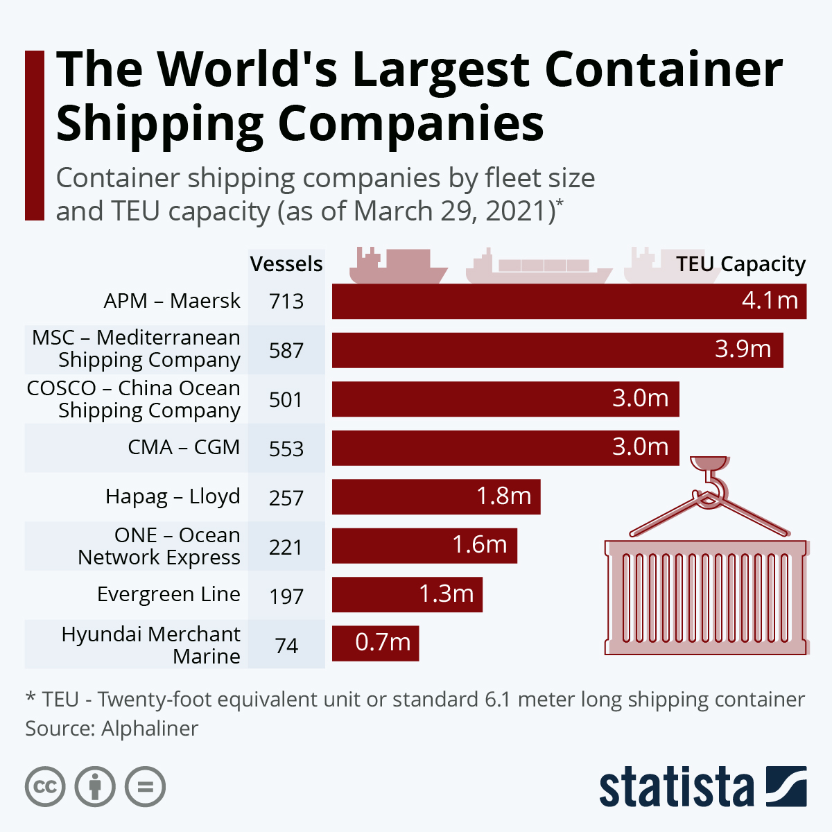 The world's largest container shipping company