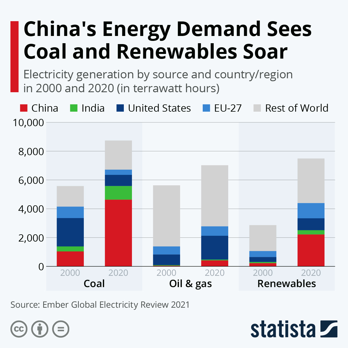 China's demand for energy soared