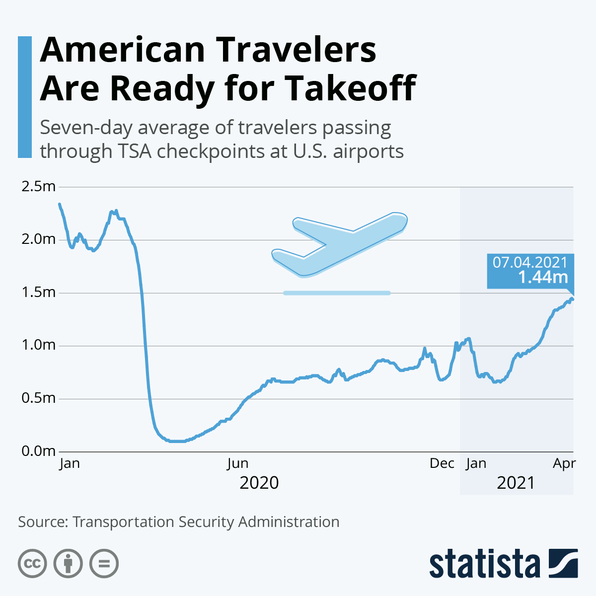 American air travel is about to take off