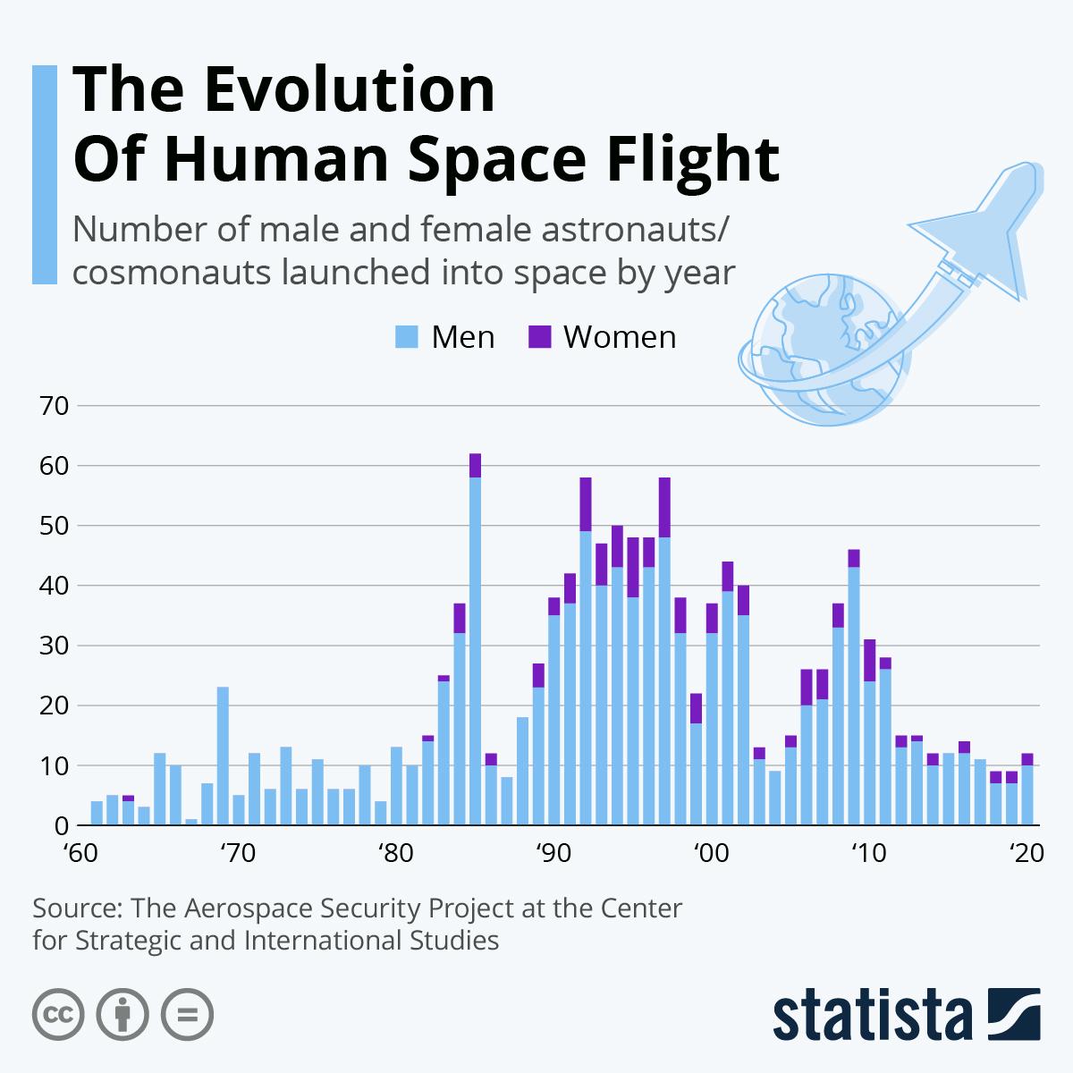 Human space flight: an evolution