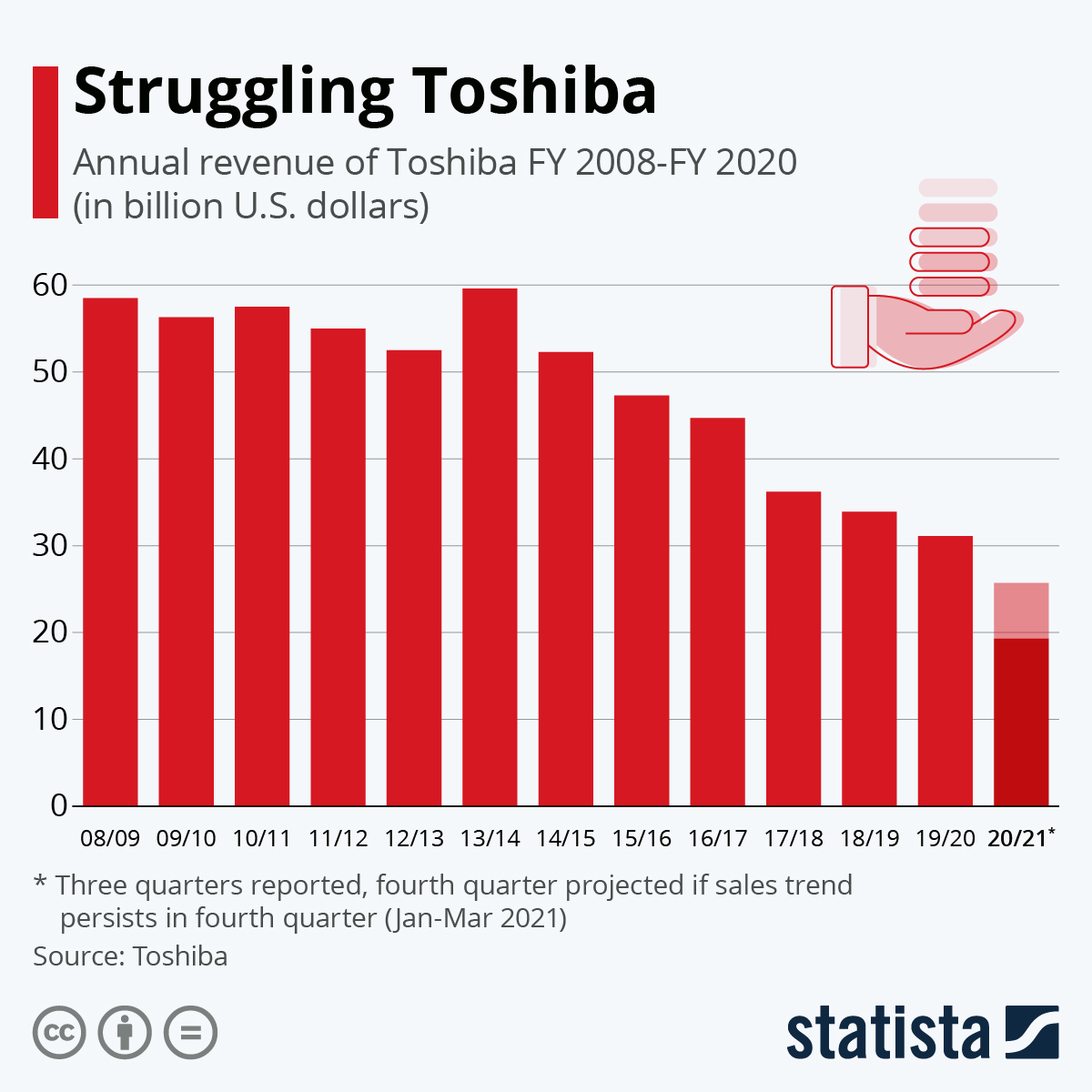 Toshiba is having a rough couple of years