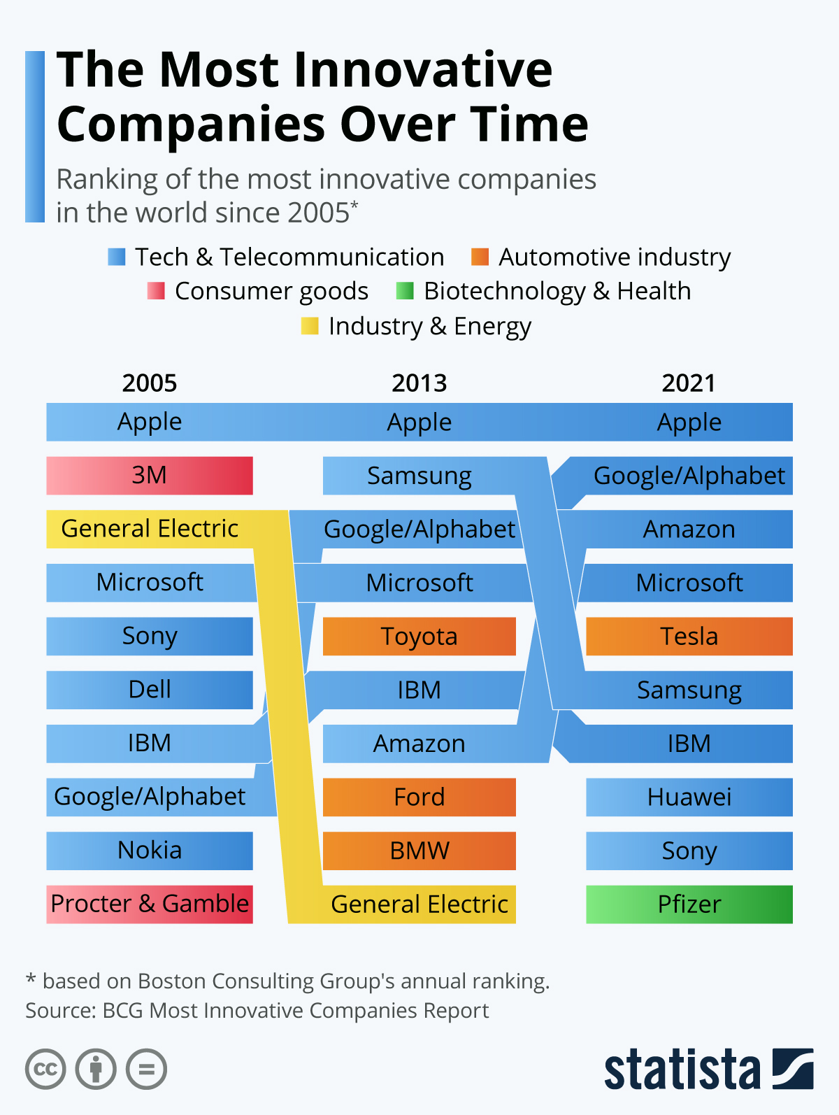 Most innovative companies over time