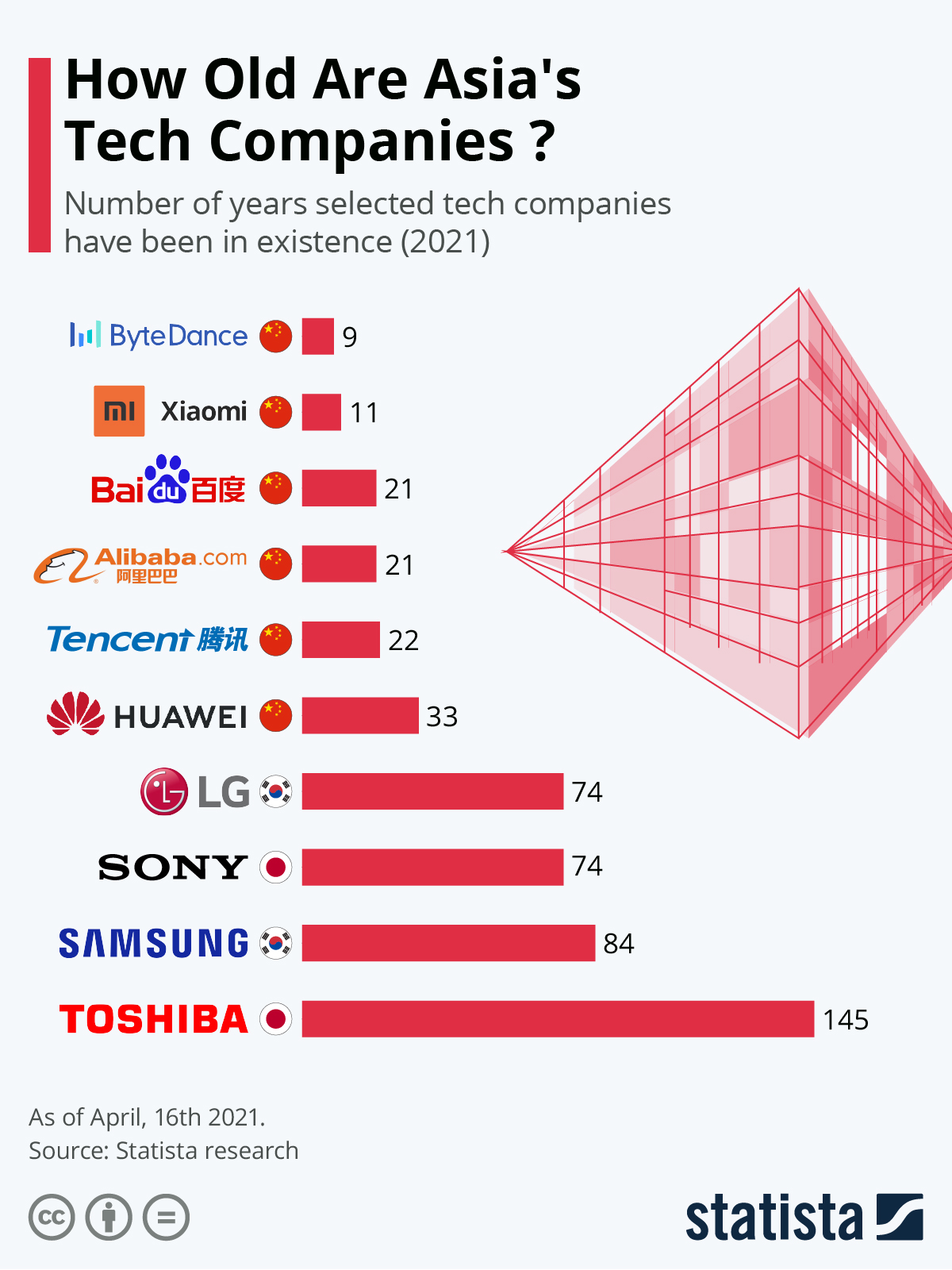 How old are Asian big tech companies