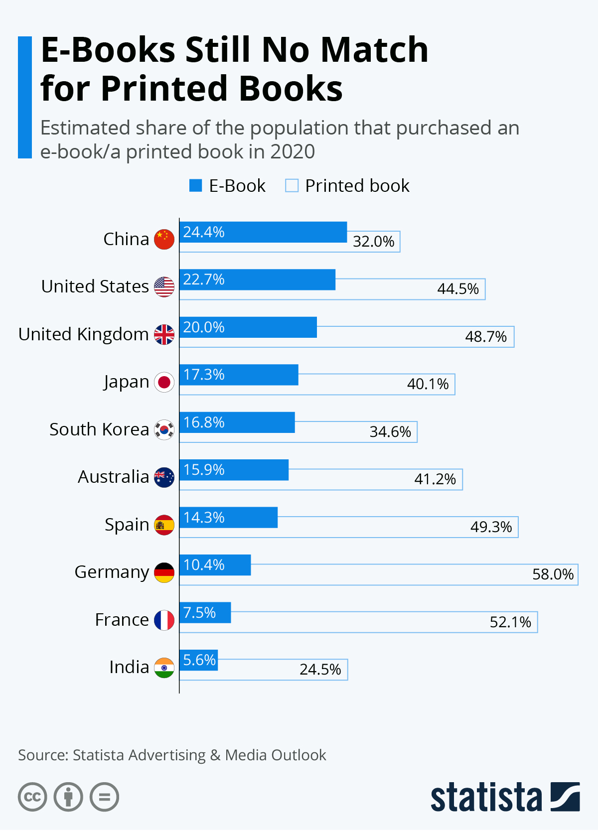 Books: the real object still beats its digital sibling