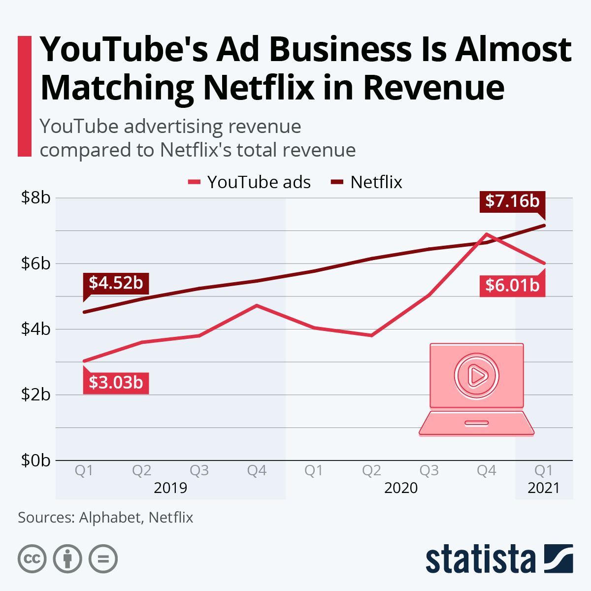 YouTube's revenue is almost on par with Netflix's
