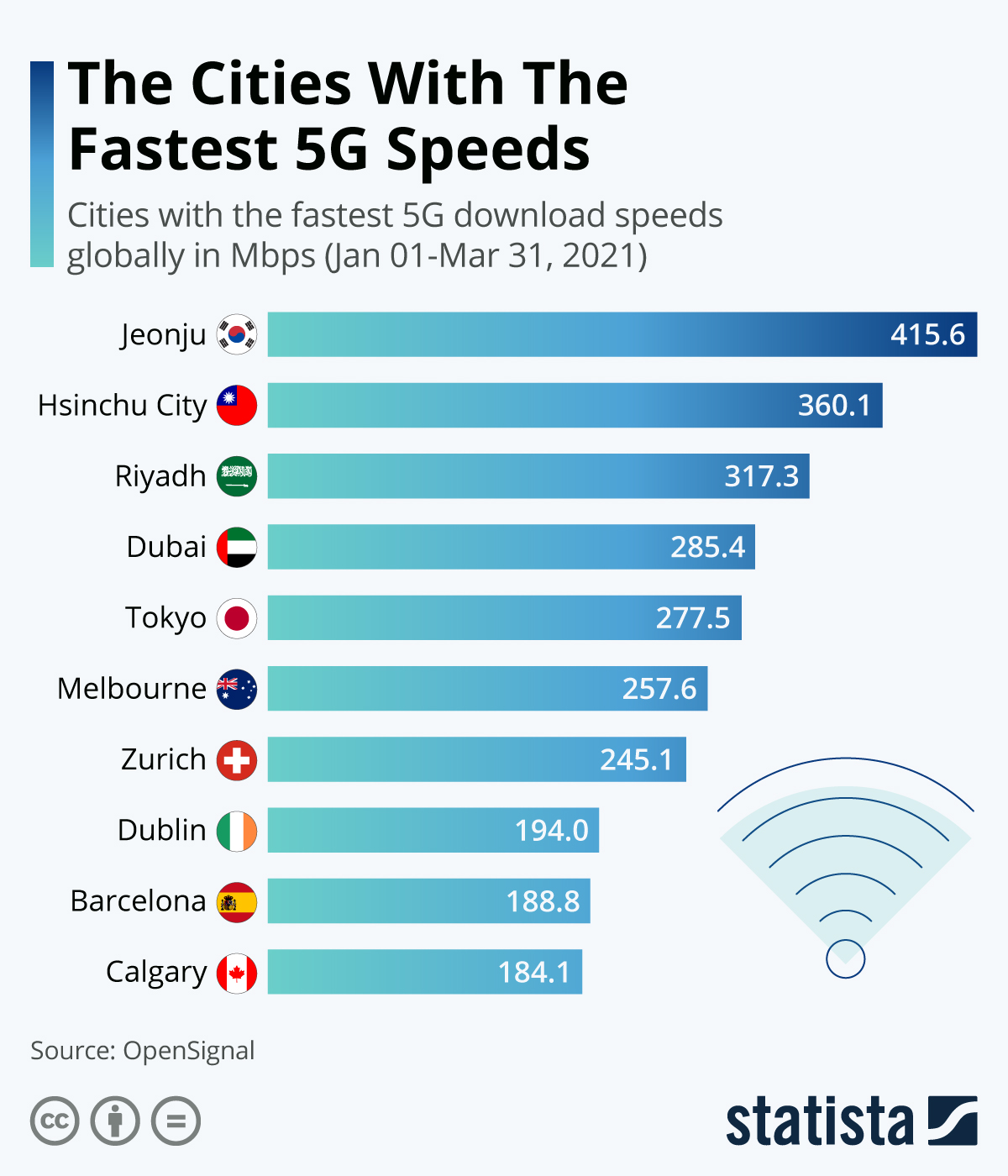 Which city has the fastest 5G?
